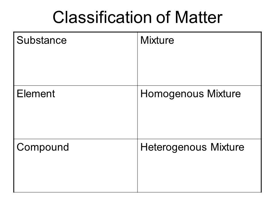 Classification of Matter SubstanceMixture ElementHomogenous Mixture CompoundHeterogenous Mixture