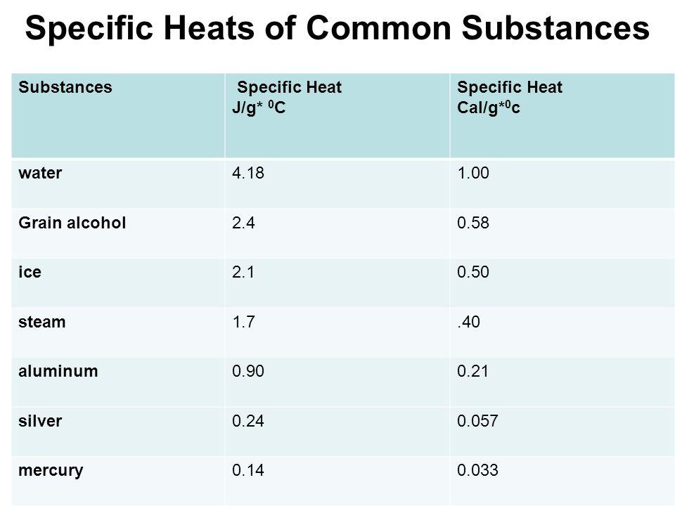 Specific Heats of Common Substances Substances Specific Heat J/g* 0 C Specific Heat Cal/g* 0 c water4.181.00 Grain alcohol2.40.58 ice2.10.50 steam1.7.40 aluminum0.900.21 silver0.240.057 mercury0.140.033