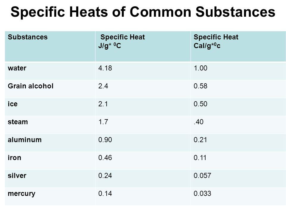 Specific Heats of Common Substances Substances Specific Heat J/g* 0 C Specific Heat Cal/g* 0 c water4.181.00 Grain alcohol2.40.58 ice2.10.50 steam1.7.40 aluminum0.900.21 iron0.460.11 silver0.240.057 mercury0.140.033