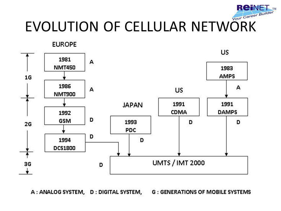 EVOLUTION OF CELLULAR NETWORK