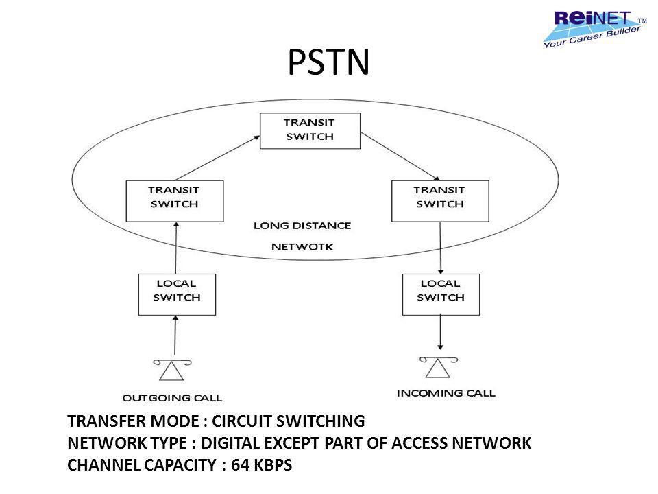 PSTN TRANSFER MODE : CIRCUIT SWITCHING NETWORK TYPE : DIGITAL EXCEPT PART OF ACCESS NETWORK CHANNEL CAPACITY : 64 KBPS