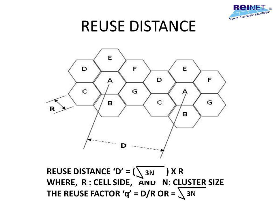 REUSE DISTANCE REUSE DISTANCE D = ( ) X R WHERE, R : CELL SIDE, AND N: CLUSTER SIZE THE REUSE FACTOR q = D/R OR = 3N