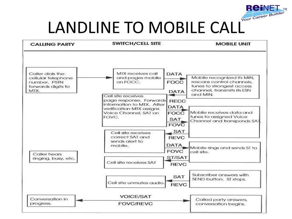 LANDLINE TO MOBILE CALL