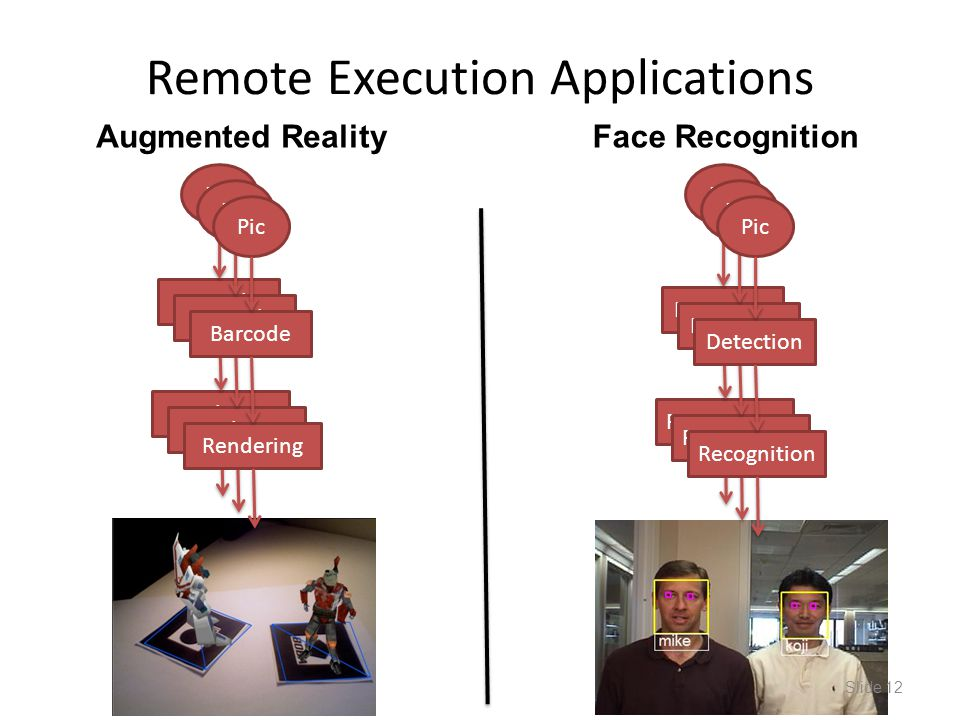 Remote Execution Applications Detection Recognition Pic Barcode Rendering Pic Slide 12 Barcode Rendering Pic Barcode Rendering Pic Detection Recogniti