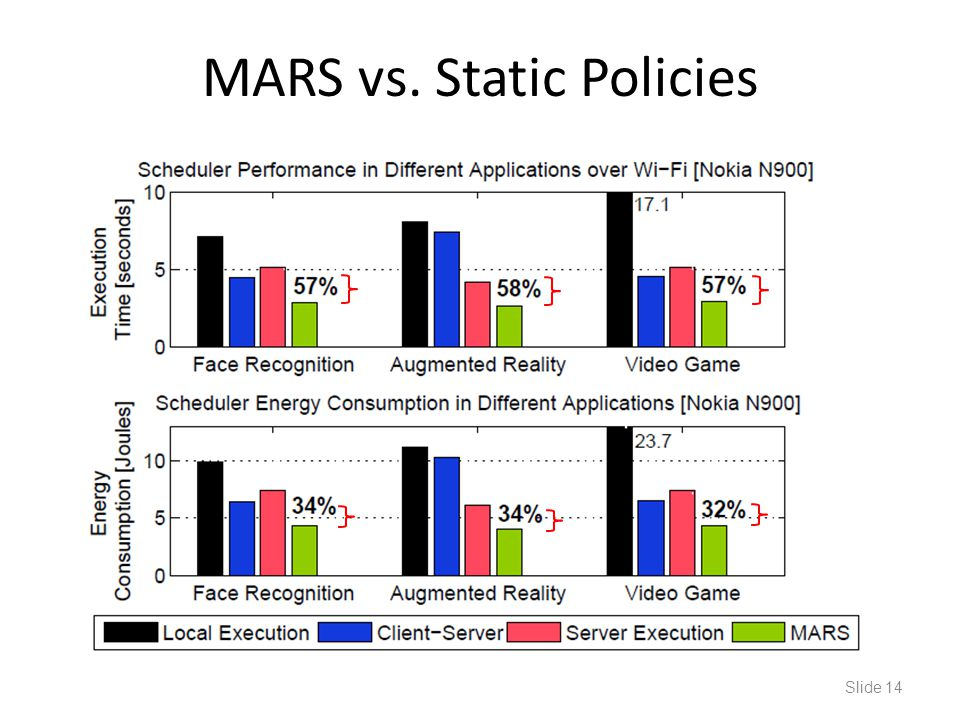 MARS vs. Static Policies Slide 14