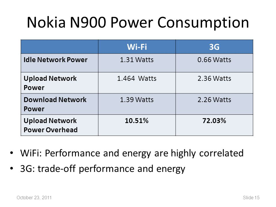 Nokia N900 Power Consumption WiFi: Performance and energy are highly correlated 3G: trade-off performance and energy October 23, 2011Slide 15 Wi-Fi3G