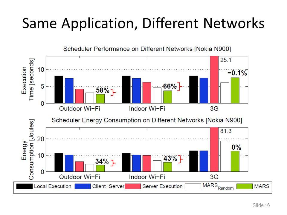 Same Application, Different Networks Slide 16