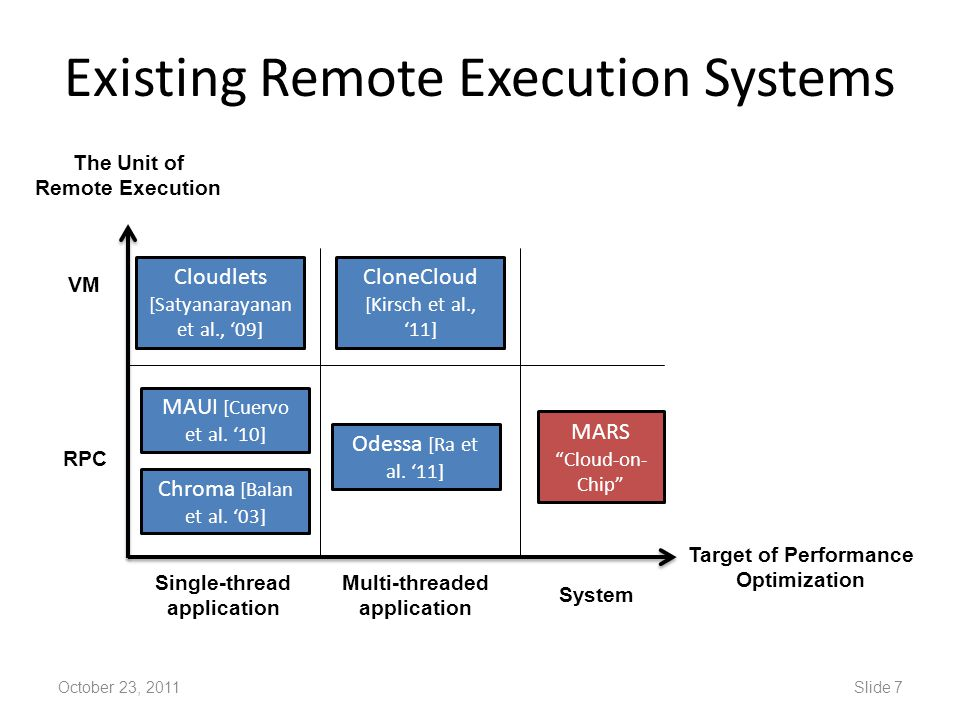 Existing Remote Execution Systems October 23, 2011Slide 7 The Unit of Remote Execution Target of Performance Optimization RPC VM Single-thread applica