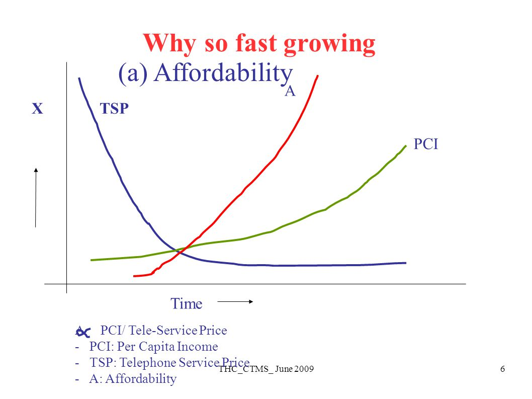 THC_CTMS_ June 20096 PCI A X TSP Time (a) Affordability A PCI/ Tele-Service Price - PCI: Per Capita Income - TSP: Telephone Service Price - A: Affordability Why so fast growing