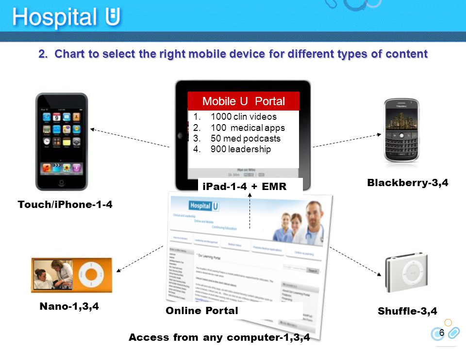 1.1000 clin videos 2.100 medical apps 3.50 med podcasts 4.900 leadership Mobile U Portal Shuffle-3,4 Touch/iPhone-1-4 Nano-1,3,4 iPad-1-4 + EMR Blackberry-3,4 Online Portal Access from any computer-1,3,4 6 2.