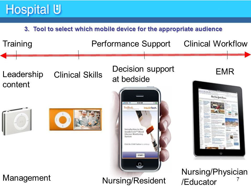Nursing/Physician /Educator Leadership content Performance SupportTraining Clinical Skills Decision support at bedside Management Nursing/Resident EMR Clinical Workflow 3.