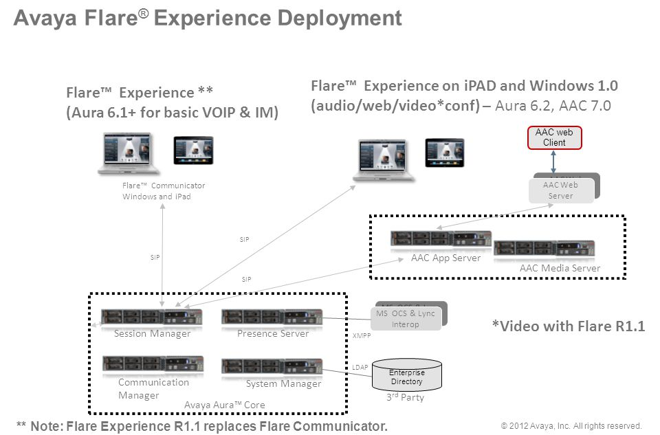 © 2012 Avaya, Inc. All rights reserved. AAC Web Server AAC Web Server Avaya Flare ® Experience Deployment SIP Flare Communicator Windows and iPad MS O
