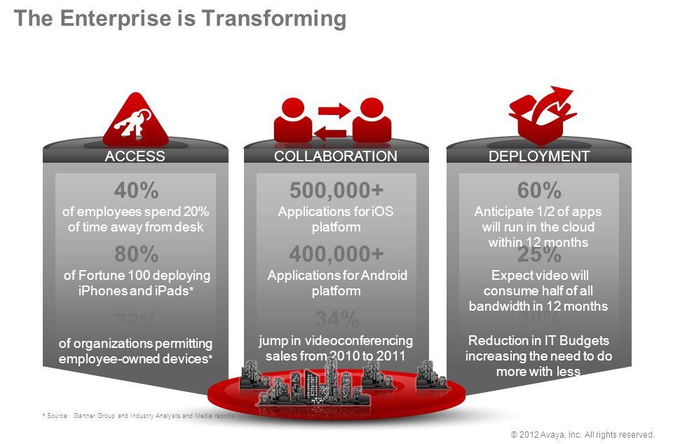 © 2012 Avaya, Inc. All rights reserved. The Enterprise is Transforming 80% of Fortune 100 deploying iPhones and iPads * 40% of employees spend 20% of