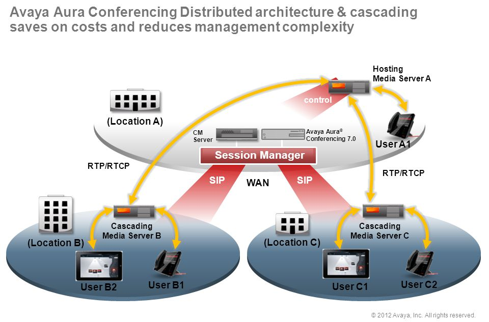 © 2012 Avaya, Inc. All rights reserved. CM Server SIP User B1 User B2 Avaya Aura ® Conferencing 7.0 Avaya Aura Conferencing Distributed architecture &