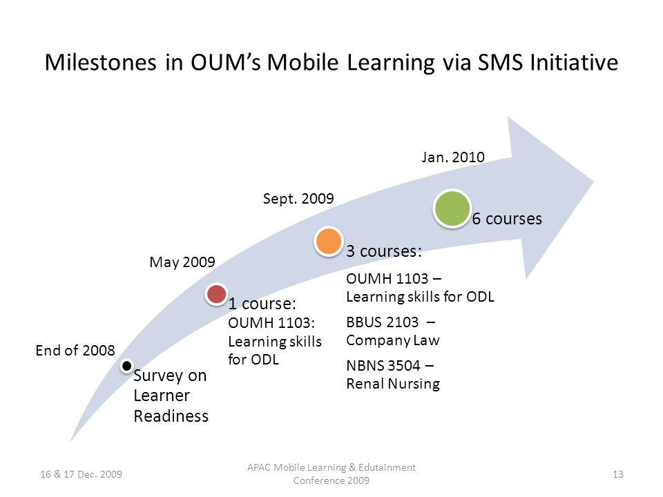 Milestones in OUMs Mobile Learning via SMS Initiative Survey on Learner Readiness 1 course: OUMH 1103: Learning skills for ODL 3 courses: OUMH 1103 – Learning skills for ODL BBUS 2103 – Company Law NBNS 3504 – Renal Nursing 6 courses Jan.