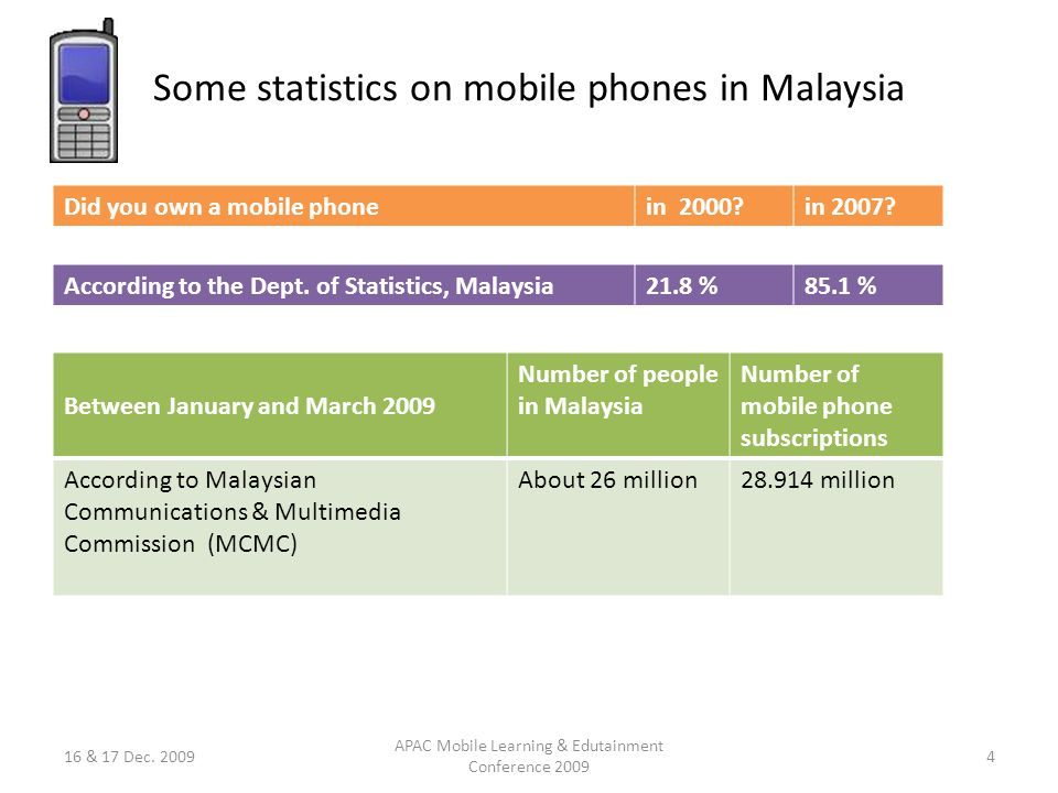 Some statistics on mobile phones in Malaysia Did you own a mobile phonein 2000 in 2007.