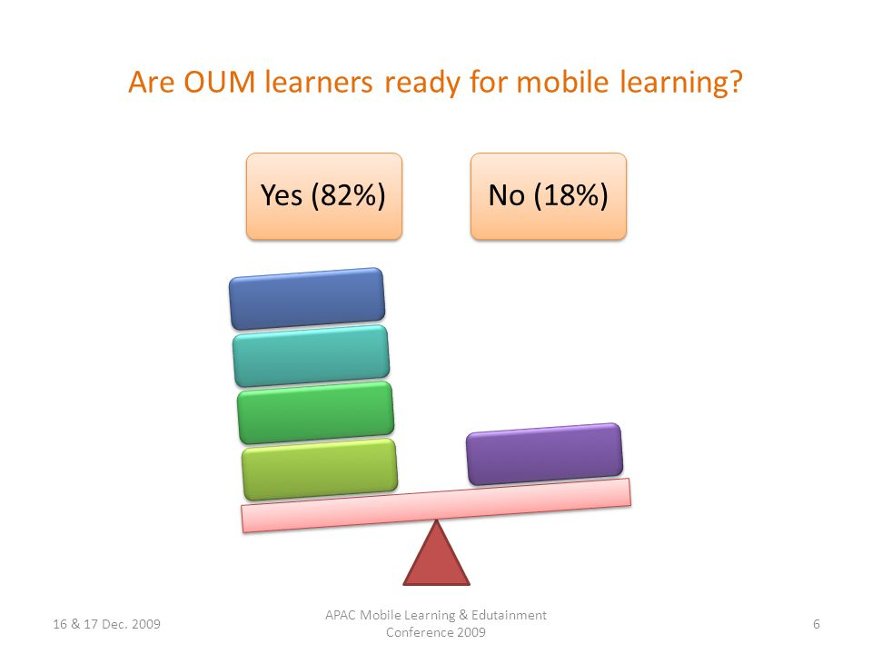 Are OUM learners ready for mobile learning. Yes (82%)No (18%) 16 & 17 Dec.