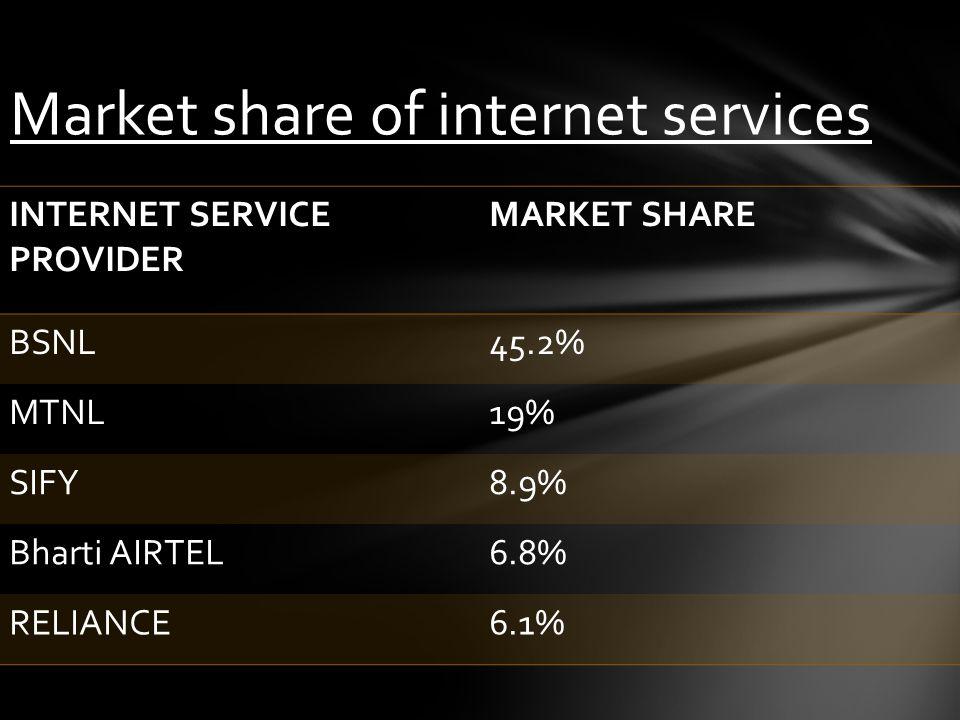 INTERNET SERVICE PROVIDER MARKET SHARE BSNL45.2% MTNL19% SIFY8.9% Bharti AIRTEL6.8% RELIANCE6.1% Market share of internet services