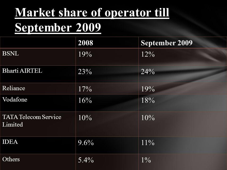 2008September 2009 BSNL 19%12% Bharti AIRTEL 23%24% Reliance 17%19% Vodafone 16%18% TATA Telecom Service Limited 10% IDEA 9.6%11% Others 5.4%1% Market share of operator till September 2009