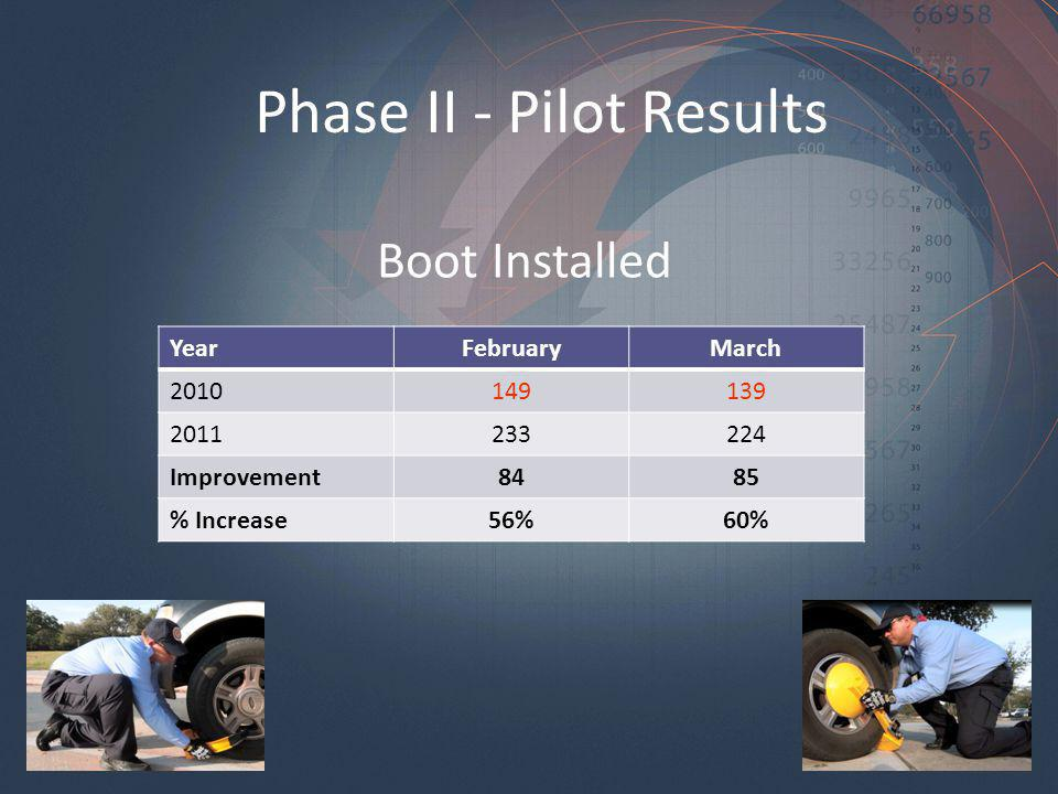 Phase II - Pilot Results YearFebruaryMarch Improvement8485 % Increase56%60% Boot Installed