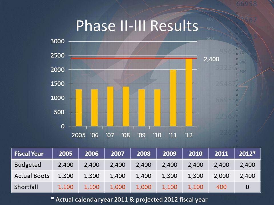 Phase II-III Results * Actual calendar year 2011 & projected 2012 fiscal year Fiscal Year * Budgeted2,400 Actual Boots1,300 1,400 1,300 2,0002,400 Shortfall1,100 1,000 1, ,400