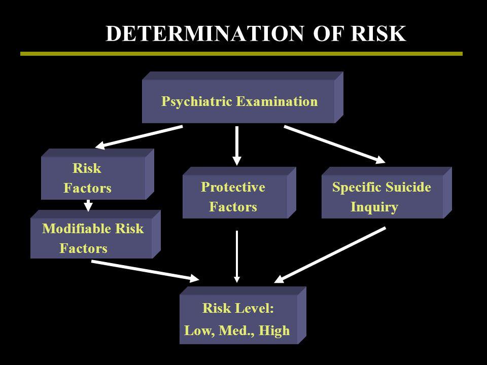 DETERMINATION OF RISK Psychiatric Examination Risk Factors Protective Factors Specific Suicide Inquiry Modifiable Risk Factors Risk Level: Low, Med.,