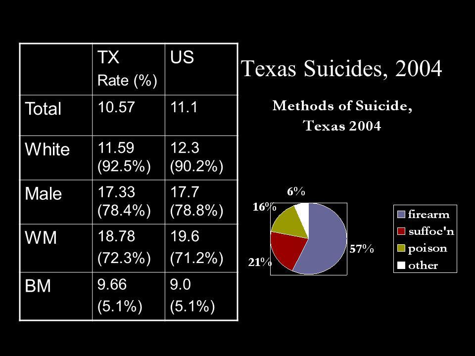 Texas Suicides, 2004 TX Rate (%) US Total 10.5711.1 White 11.59 (92.5%) 12.3 (90.2%) Male 17.33 (78.4%) 17.7 (78.8%) WM 18.78 (72.3%) 19.6 (71.2%) BM