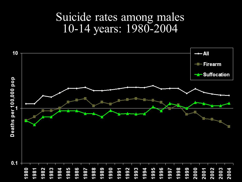 Suicide rates among males 10-14 years: 1980-2004