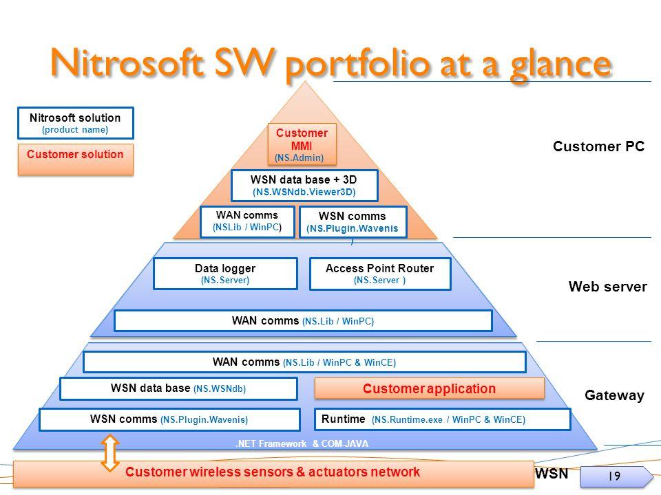 19 Nitrosoft SW portfolio at a glance WSN comms (NS.Plugin.Wavenis) WSN data base (NS.WSNdb) Gateway Runtime (NS.Runtime.exe / WinPC & WinCE) Data logger (NS.Server) WSN comms (NS.Plugin.Wavenis ) WAN comms (NS.Lib / WinPC & WinCE) Web server Customer PC WSN data base + 3D (NS.WSNdb.Viewer3D) WAN comms (NS.Lib / WinPC) Access Point Router (NS.Server ) WAN comms (NSLib / WinPC) Customer MMI (NS.Admin) Customer MMI (NS.Admin) Customer wireless sensors & actuators network Customer application Nitrosoft solution (product name) Customer solution.NET Framework & COM-JAVA WSN