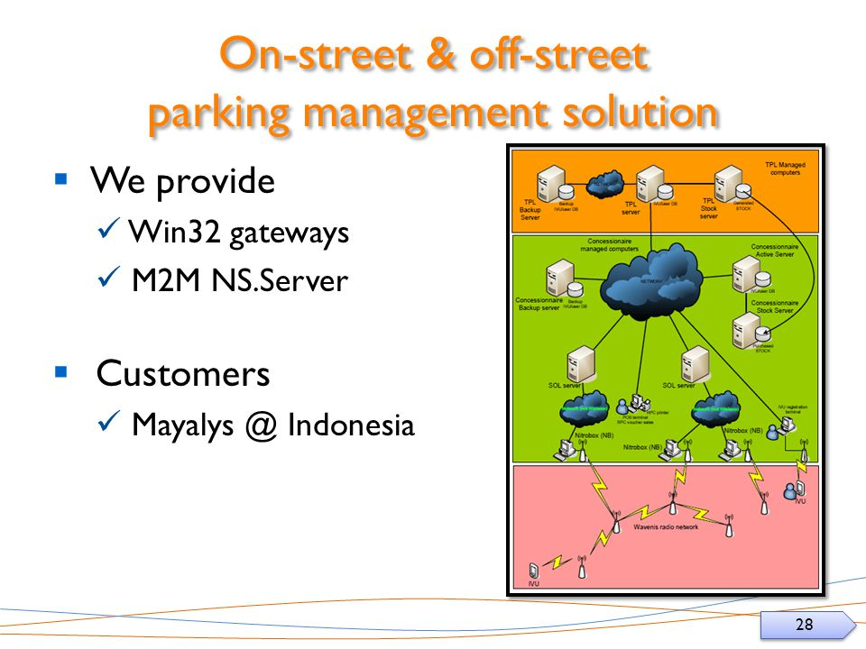 28 On-street & off-street parking management solution We provide Win32 gateways M2M NS.Server Customers Mayalys @ Indonesia