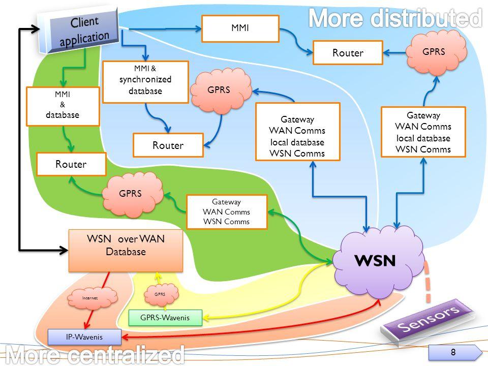 8 8 WSN Router IP-Wavenis GPRS-Wavenis WSN over WAN Database WSN over WAN Database GPRS Gateway WAN Comms local database WSN Comms MMI & database Gateway WAN Comms WSN Comms Router MMI GPRS Internet Router MMI & synchronized database GPRS Gateway WAN Comms local database WSN Comms