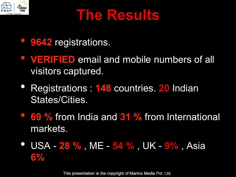 The Results URL : www.credaipune.inwww.credaipune.in 40,31,847 [ 4 million ] hits.