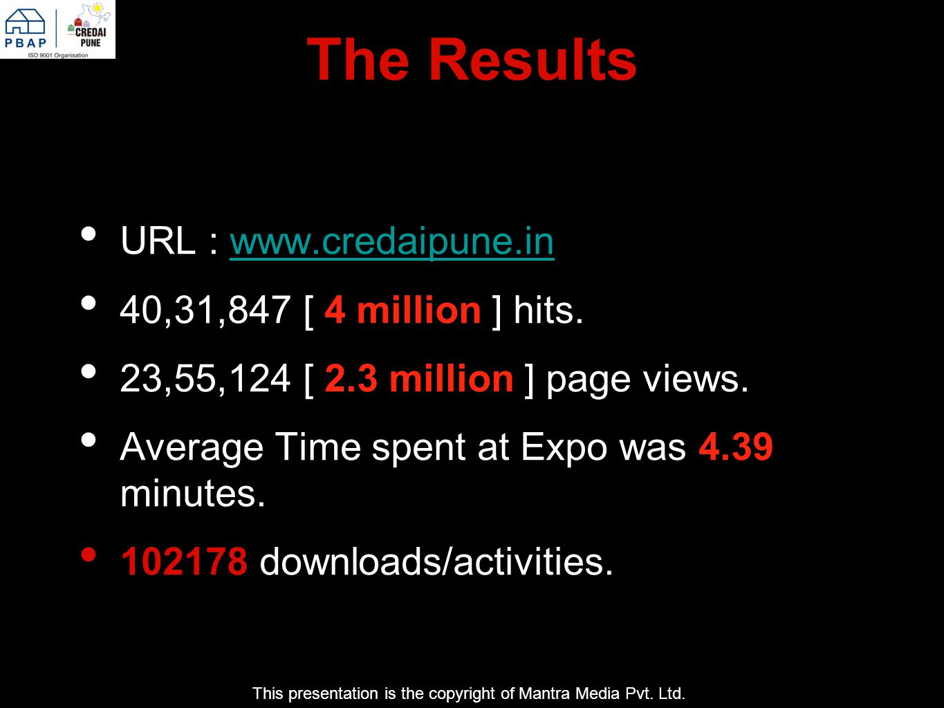 The Results URL : www.credaipune.inwww.credaipune.in 40,31,847 [ 4 million ] hits.