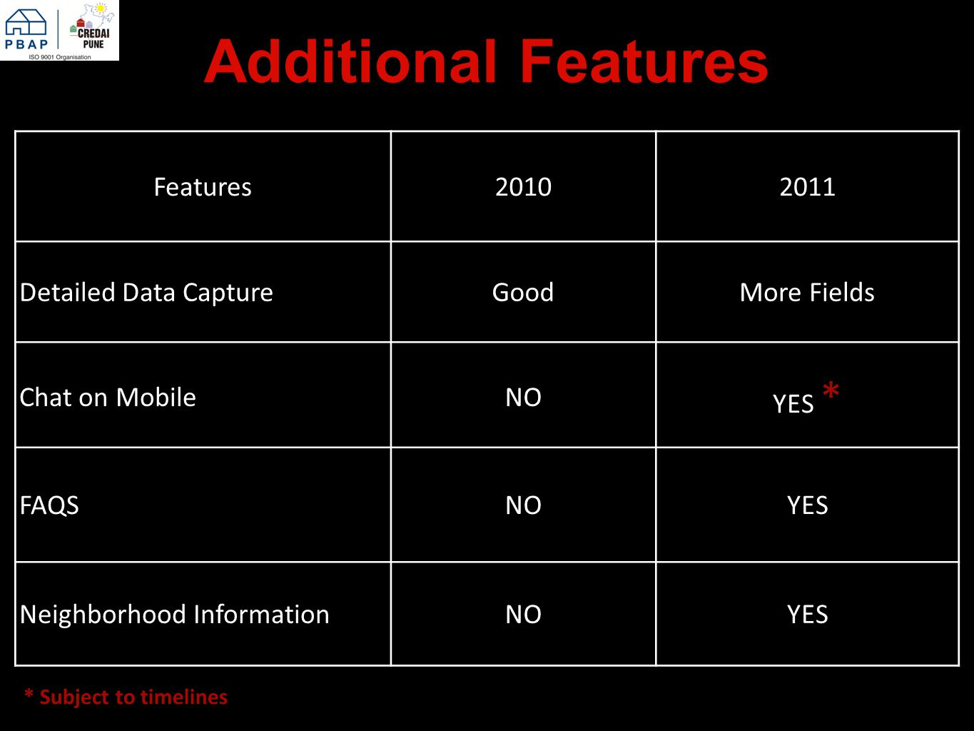 Additional Features Features20102011 Detailed Data CaptureGoodMore Fields Chat on MobileNO YES * FAQSNOYES Neighborhood InformationNOYES * Subject to timelines