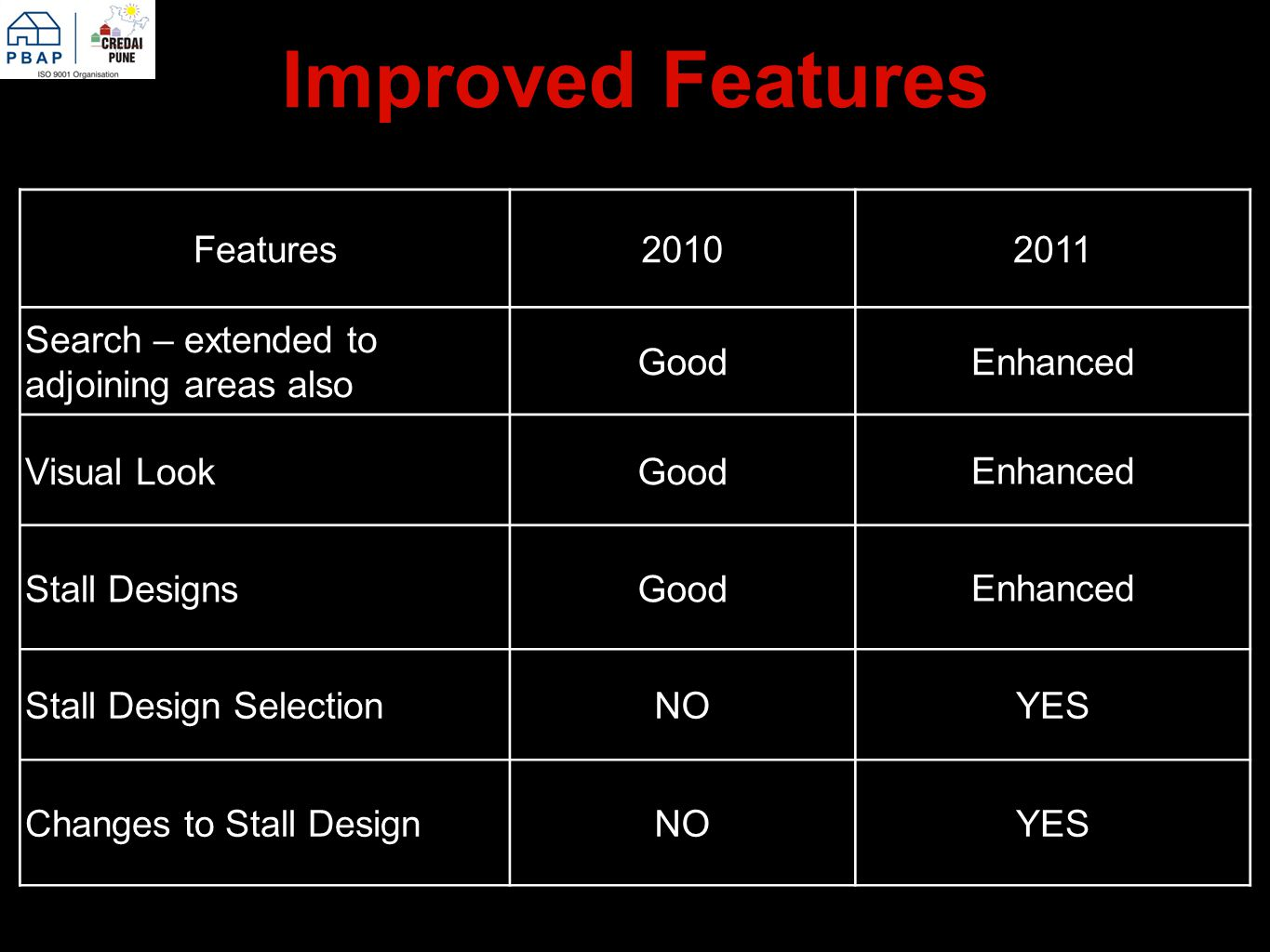 Improved Features Features20102011 Search – extended to adjoining areas also GoodEnhanced Visual LookGood Enhanced Stall DesignsGood Enhanced Stall Design SelectionNOYES Changes to Stall DesignNOYES