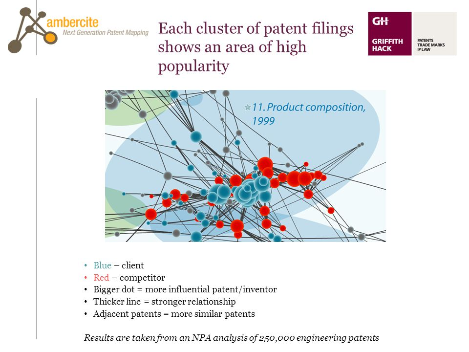 Each cluster of patent filings shows an area of high popularity Blue – client Red – competitor Bigger dot = more influential patent/inventor Thicker l