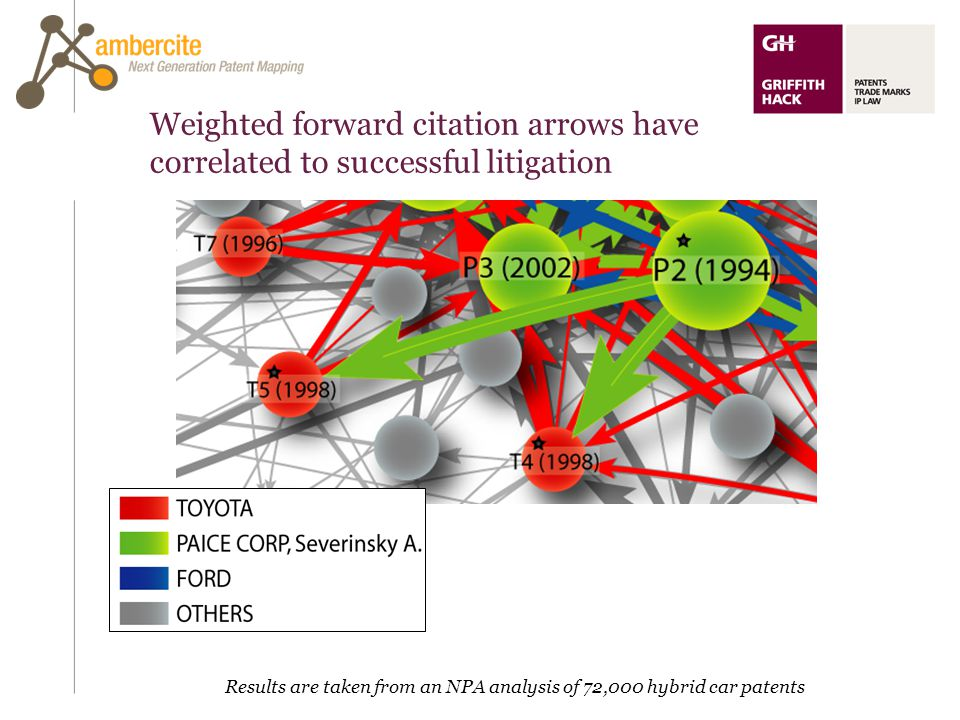 Weighted forward citation arrows have correlated to successful litigation Results are taken from an NPA analysis of 72,000 hybrid car patents