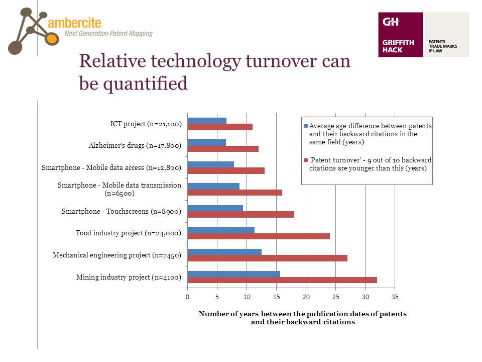 Relative technology turnover can be quantified