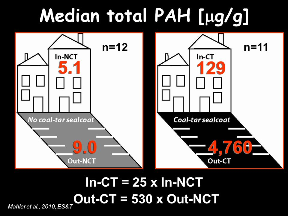 Out-CT = 530 x Out-NCT In-CT = 25 x In-NCT 5.1 9.0 129 4,760 Median total PAH [ g/g] n=12n=11 Mahler et al., 2010, ES&T