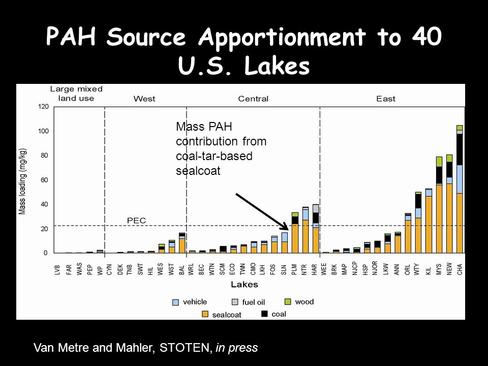 PAH Source Apportionment to 40 U.S.