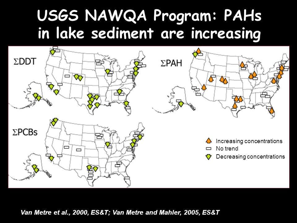 USGS NAWQA Program: PAHs in lake sediment are increasing Van Metre et al., 2000, ES&T; Van Metre and Mahler, 2005, ES&T Increasing concentrations No trend Decreasing concentrations