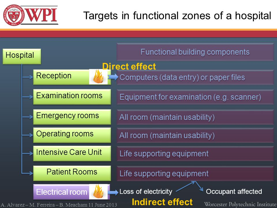 A. Alvarez – M. Ferreira – B. Meacham 11 June 2013 Targets in functional zones of a hospital Hospital Reception Emergency rooms Examination rooms Inte