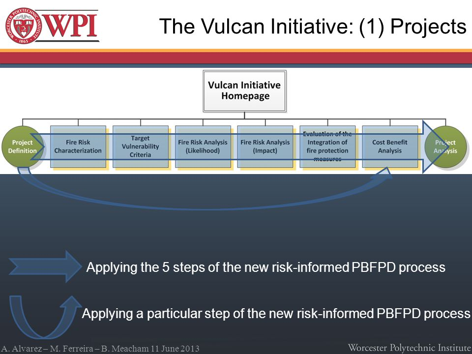 A. Alvarez – M. Ferreira – B. Meacham 11 June 2013 Applying the 5 steps of the new risk-informed PBFPD process Applying a particular step of the new r