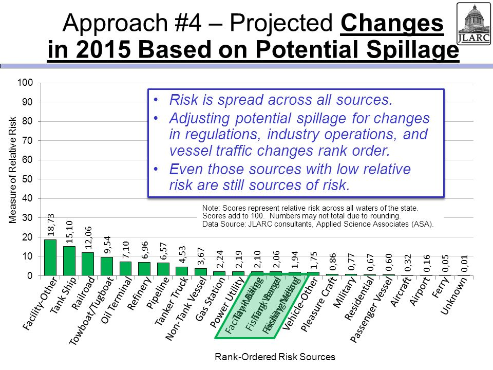 Approach #4 – Projected Changes in 2015 Based on Potential Spillage Risk is spread across all sources.