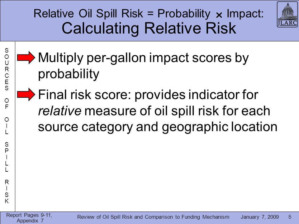 January 7, 2009 Relative Oil Spill Risk = Probability Impact: Calculating Relative Risk Review of Oil Spill Risk and Comparison to Funding Mechanism5 Multiply per-gallon impact scores by probability Final risk score: provides indicator for relative measure of oil spill risk for each source category and geographic location SOURCESOFOILSPILLRISKSOURCESOFOILSPILLRISK Report Pages 9-11, Appendix 7