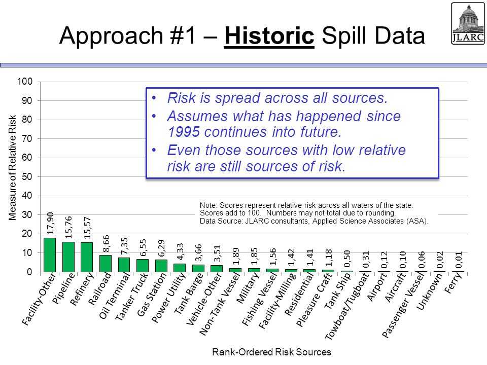 Approach #2 – Potential Spillage Risk is spread across all sources.
