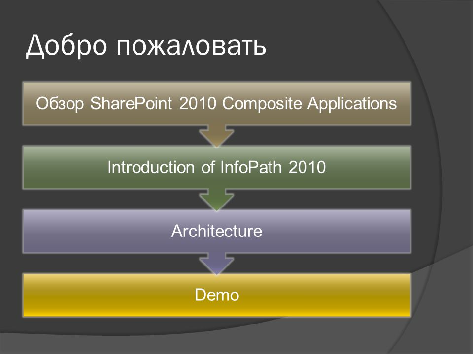 Добро пожаловать Demo Architecture Introduction of InfoPath 2010 Обзор SharePoint 2010 Composite Applications