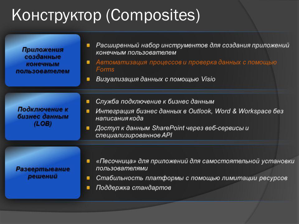 Конструктор (Composites) Развертывание решений Подключение к бизнес данным (LOB) Приложения созданные конечным пользователем