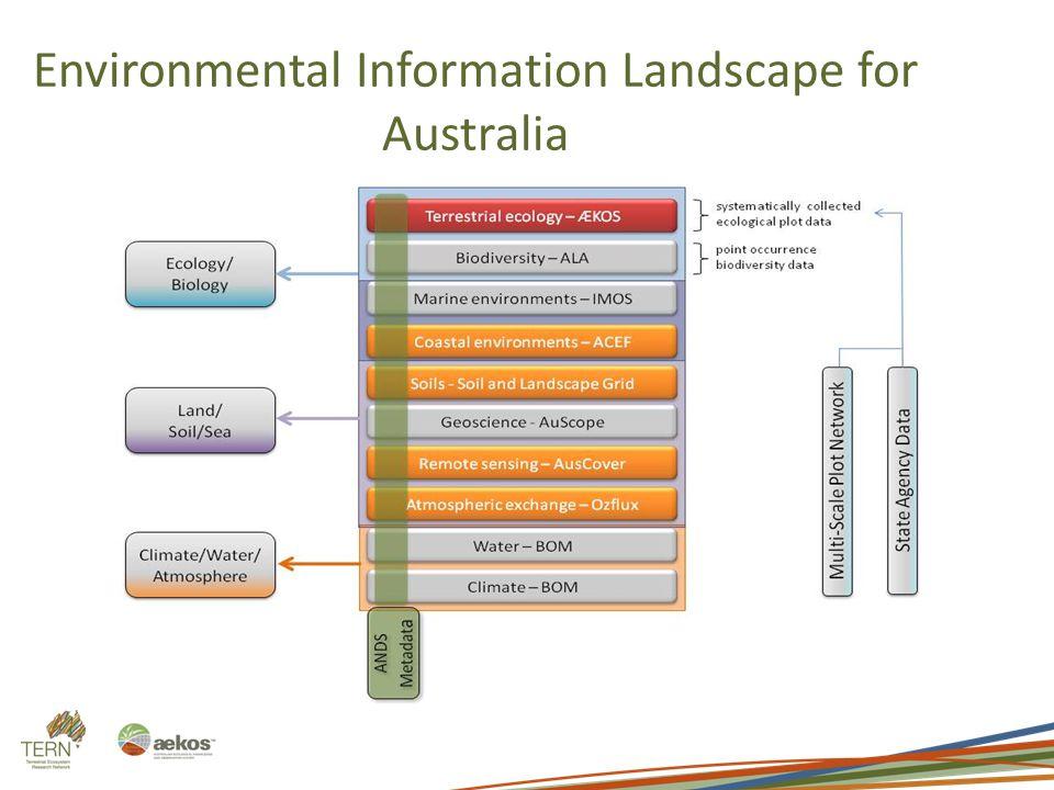Environmental Information Landscape for Australia