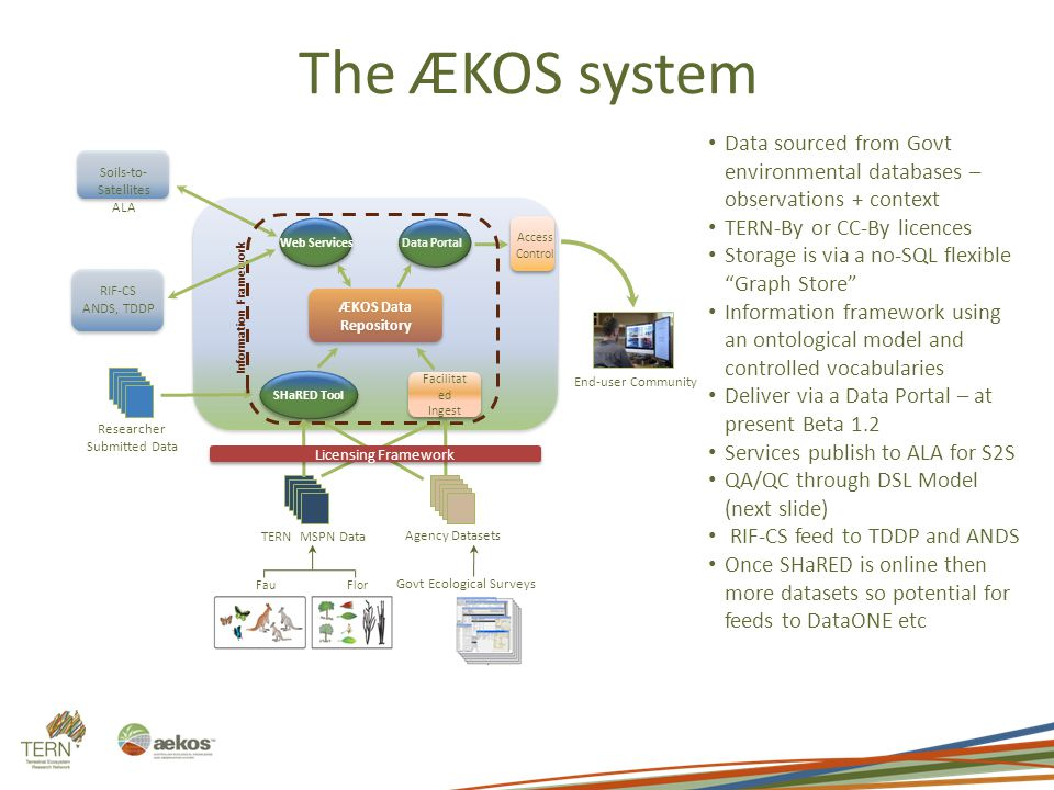 The ÆKOS system Flor a Govt Ecological Surveys Fau na ÆKOS Data Repository TERN MSPN Data Agency Datasets Web Services Data Portal SHaRED Tool RIF-CS ANDS, TDDP End-user Community Access Control Facilitat ed Ingest Researcher Submitted Data Information Framework Licensing Framework Soils-to- Satellites ALA Data sourced from Govt environmental databases – observations + context TERN-By or CC-By licences Storage is via a no-SQL flexible Graph Store Information framework using an ontological model and controlled vocabularies Deliver via a Data Portal – at present Beta 1.2 Services publish to ALA for S2S QA/QC through DSL Model (next slide) RIF-CS feed to TDDP and ANDS Once SHaRED is online then more datasets so potential for feeds to DataONE etc
